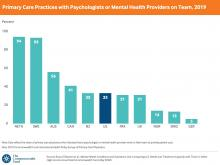 Including mental health providers on primary care teams is less common in the U.S. than in some other countries.