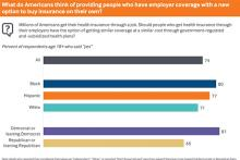 What do Americans think of providing people who have employer coverage with a new option to buy insurance on their own?