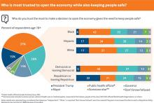 Who is most trusted to open the economy while also keeping people safe?