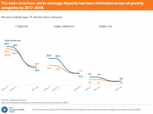 The Asian American–white coverage disparity had been eliminated across all poverty categories by 2017–2018.