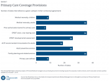 Primary Care Coverage Provisions