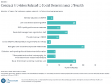 Contract Provision Related to Social Determinants of Health