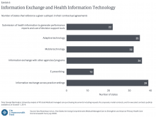 Information Exchange and Health Information Technology