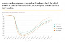 Among smaller practices — one to five clinicians — both the initial decline in visits in early March and the subsequent rebound in visits were smaller.