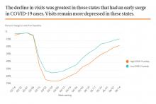 The decline in visits was greatest in those states that had an early surge in COVID-19 cases. Visits remain more depressed in these states.