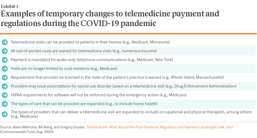 Telemedicine: What Should the Post-Pandemic Regulatory and Payment Landscape Look Like?: Exhibit 1