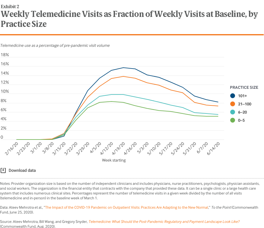 edicine Visits as Fraction of Weekly Visits at Baseline, by Practice
