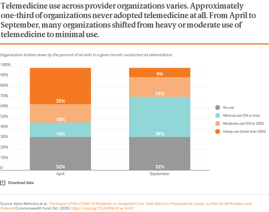 Telemedicine use across provider organizations varies. Approximately one-third of organizations never adopted telemedicine at all. From April to September, many organizations shifted from heavy or moderate use of telemedicine to minimal use.