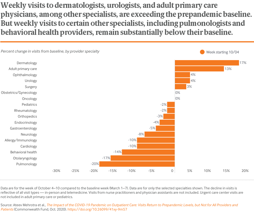 Weekly visits to dermatologists, urologists, and adult primary care physicians, among other specialists, are exceeding the prepandemic baseline. But weekly visits to certain other specialists, including pulmonologists and behavioral health providers, remain substantially below their baseline.