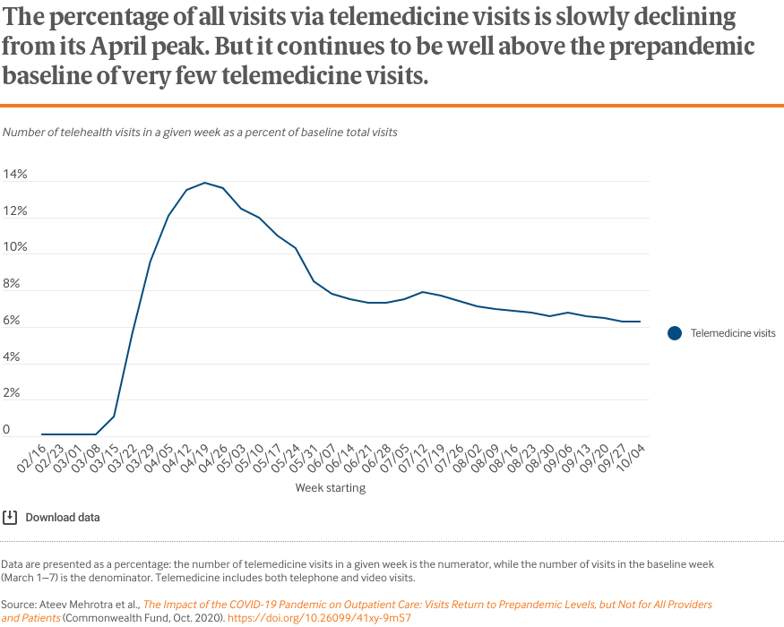 The percentage of all visits via telemedicine visits is slowly declining from its April peak. But it continues to be well above the prepandemic baseline of very few telemedicine visits.