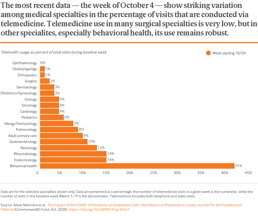 The most recent data — the week of October 4 — show striking variation among medical specialties in the percentage of visits that are conducted via telemedicine. Telemedicine use in many surgical specialties is very low, but in other specialites, especially behavioral health, its use remains robust.
