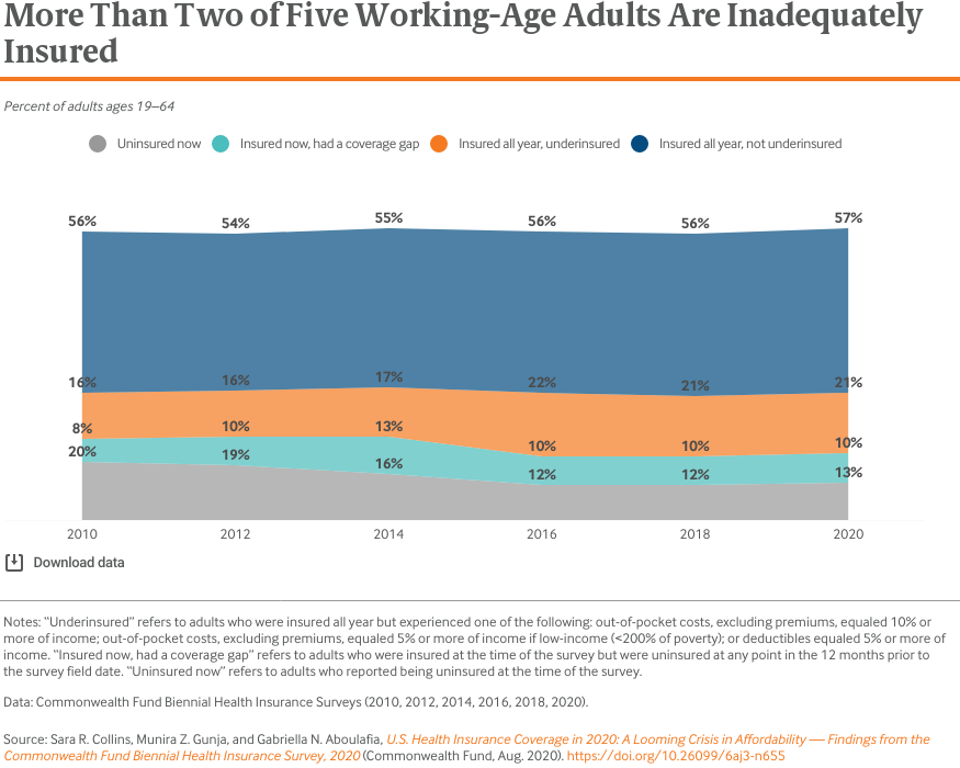 More Than Two of Five Working-Age Adults Are Inadequately Insured