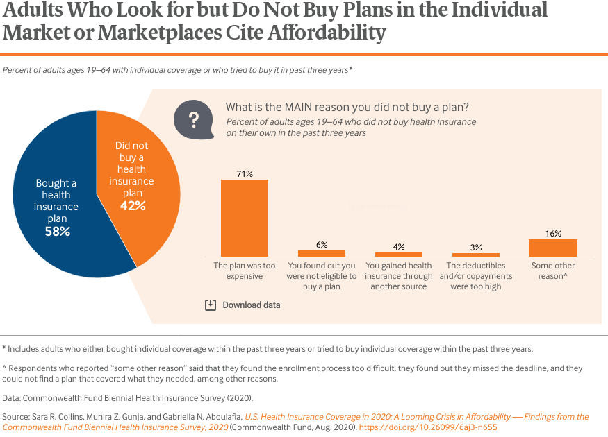 Adults Who Look for but Do Not Buy Plans in the Individual Market or Marketplaces Cite Affordability