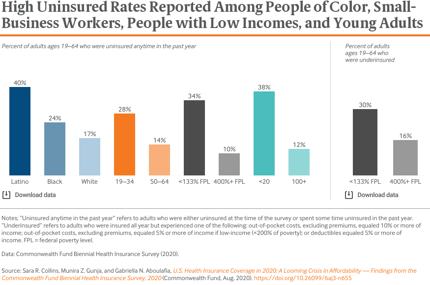 High Uninsured Rates Reported Among People of Color, Small-Business Workers, People with Low Incomes, and Young Adults