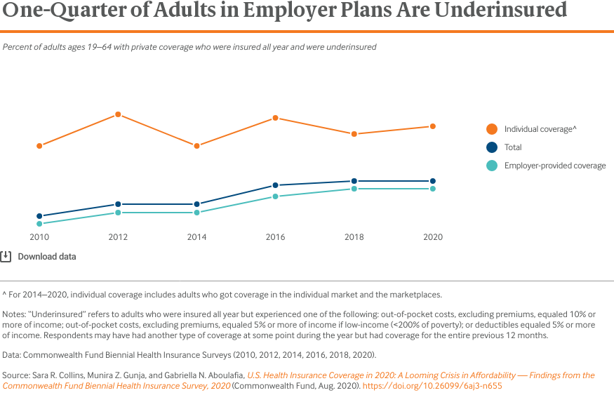 One-Quarter of Adults in Employer Plans Are Underinsured