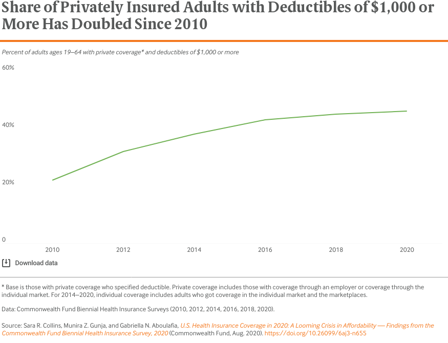 Share of Privately Insured Adults with Deductibles of $1,000 or More Has Doubled Since 2010