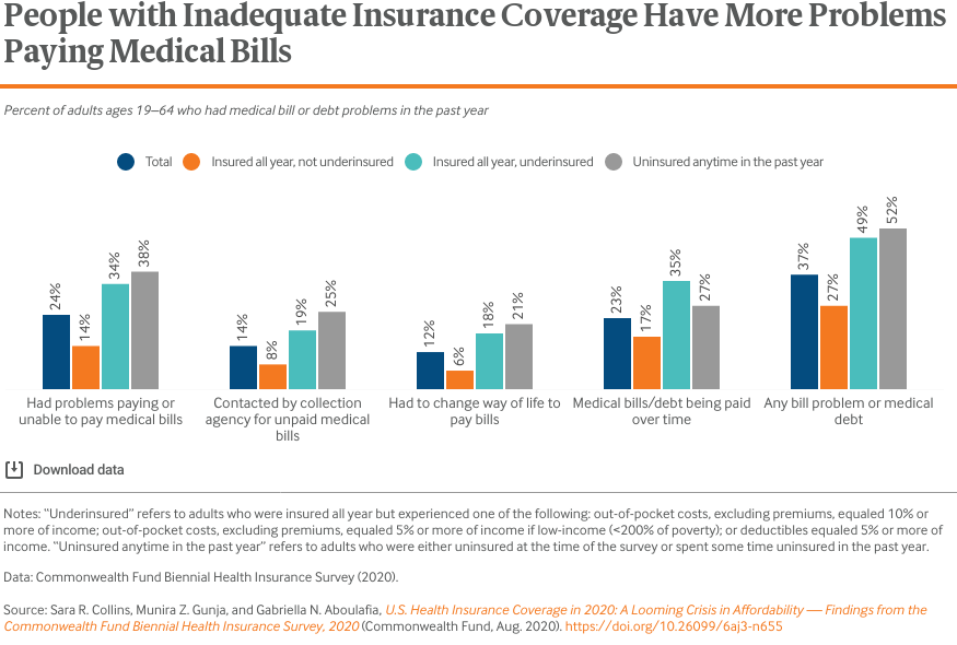 People with Inadequate Insurance Coverage Have More Problems Paying Medical Bills