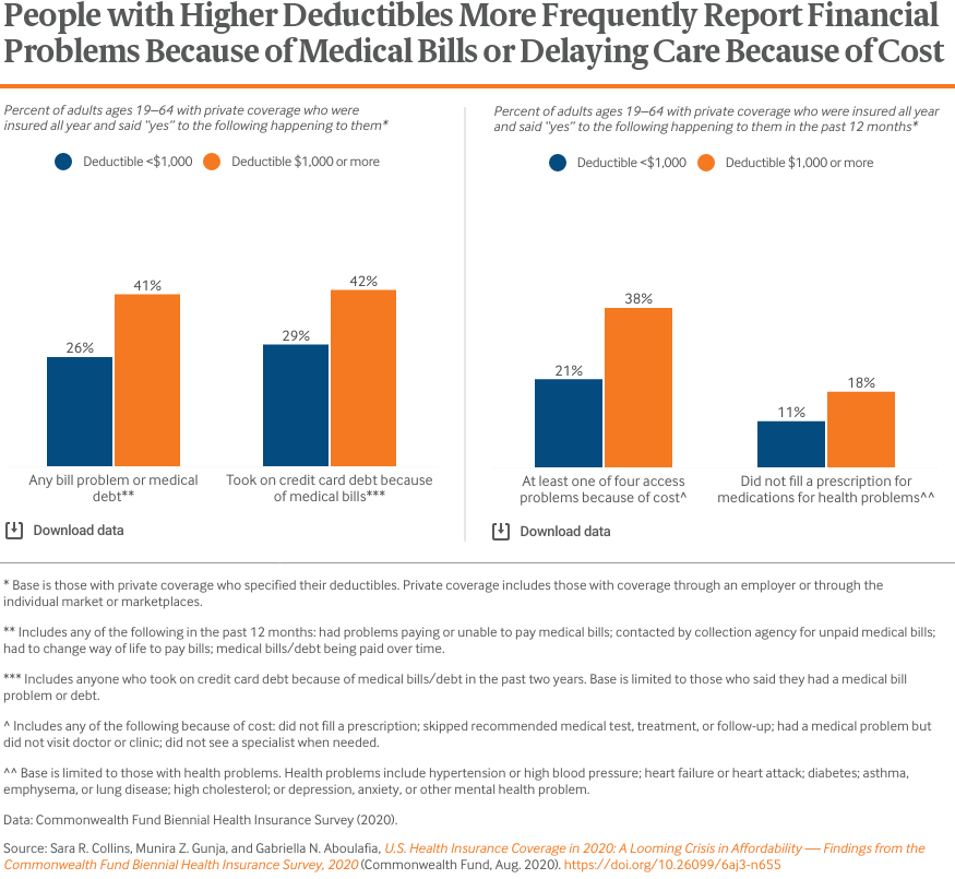 People with Higher Deductibles More Frequently Report Financial Problems Because of Medical Bills or Delaying Care Because of Cost