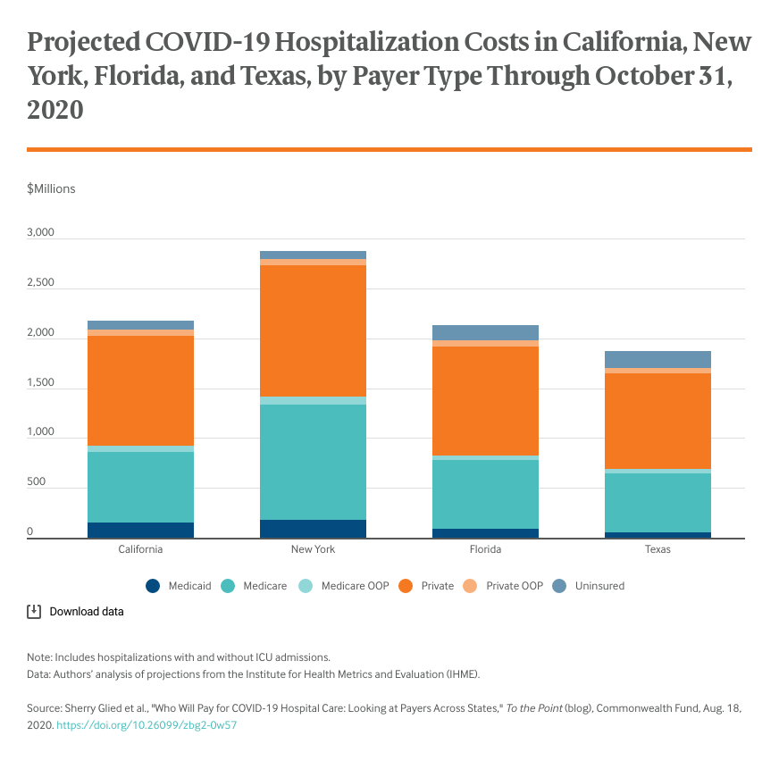Projected COVID-19 Hospitalization Costs in California, New York, Florida, and Texas, by Payer Type Through October 31, 2020
